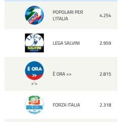 Mario Mauro/Analisi dei risultati elettorali